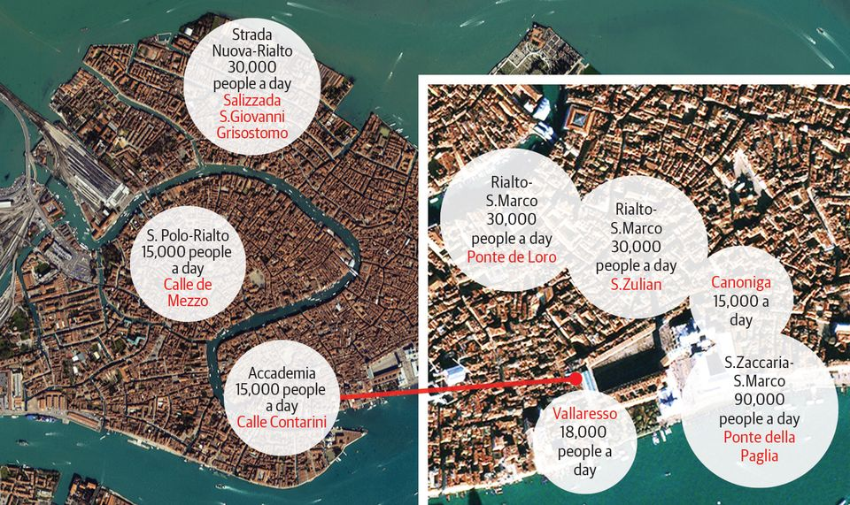How many people a day can walk safely down the busiest routes in Venice?  The bubbles show which they are, with the bottlenecks—narrow alleyways or small bridges—in red. The figures are the maximum number for each, after applying the space requirements (see above) and health and safety criteria for outflow.   Answer: 243,000