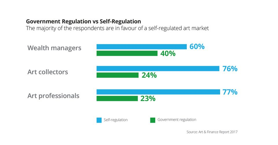 Wealth managers, collectors and art professionals all voted overwhelmingly in favour of self-regulation over government controls