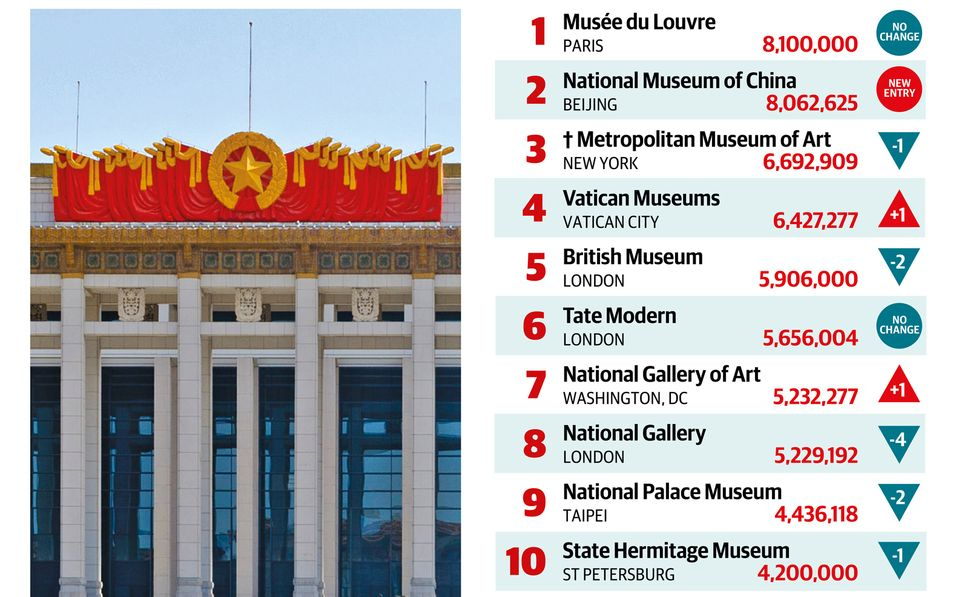 Top 10 Museums 2017