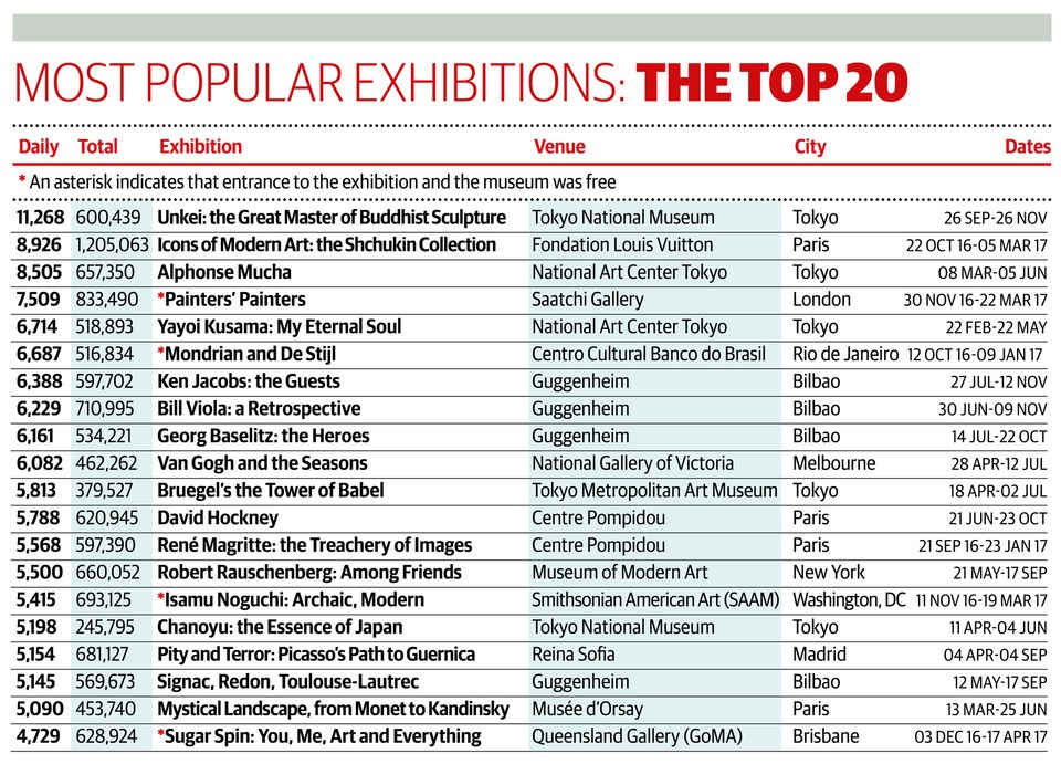 The top 20 most popular exhibitions of 2017