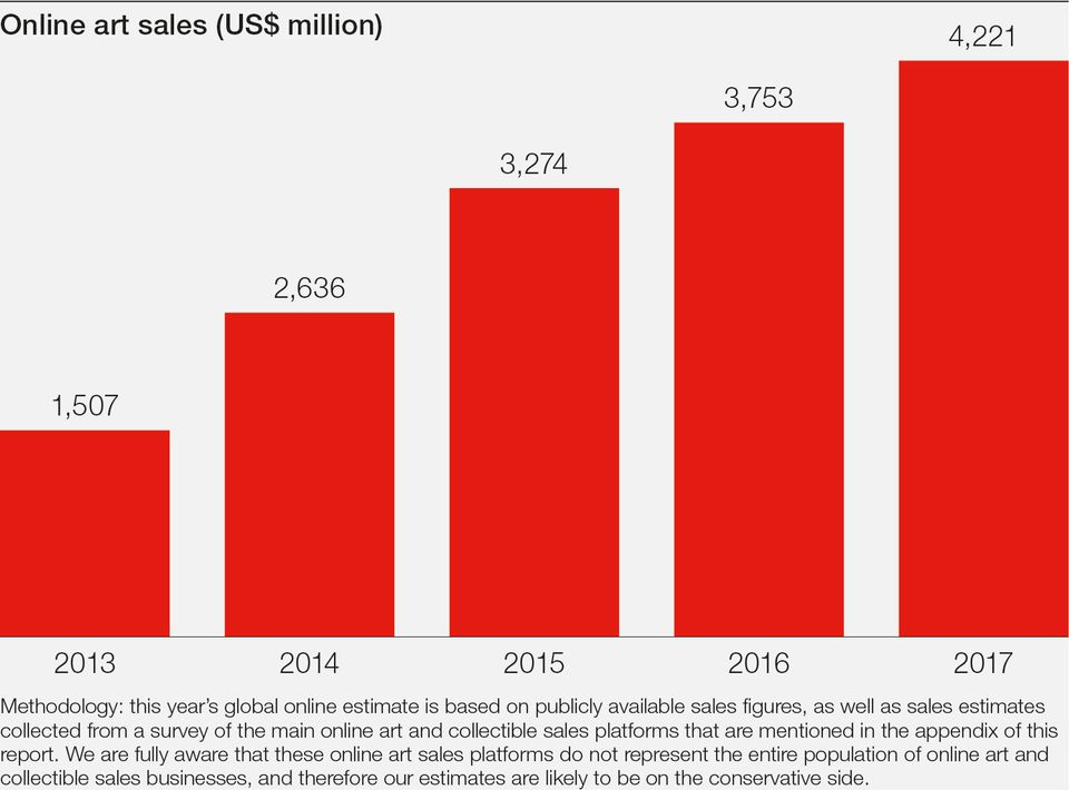 The growth rate of online art sales is slowing