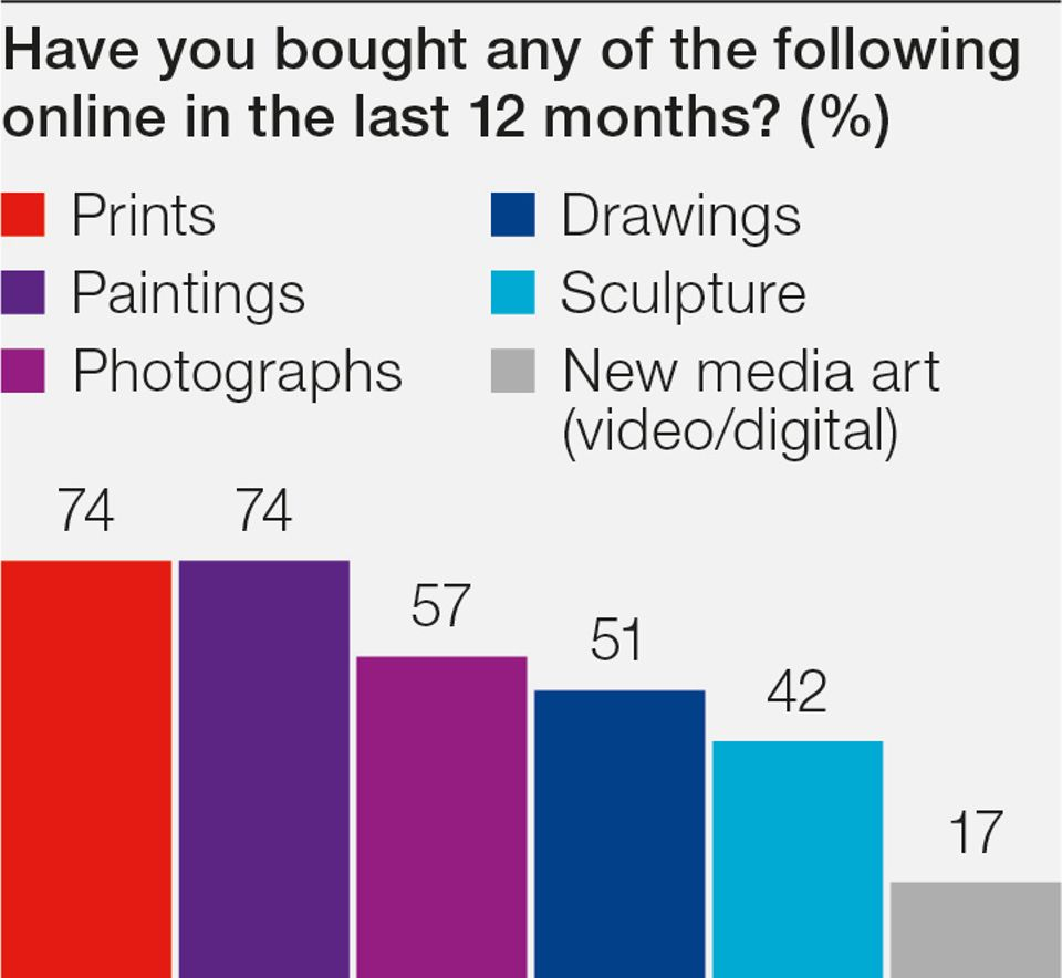 Most respondents buy prints and paintings online
