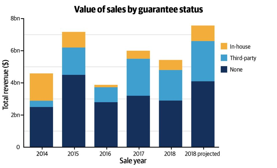 Data gathered by one guarantor's in-house analysis team, from all auctions including guaranteed lots at Christie's, Sotheby's and Phillips, predicts that sales of lots covered by third-party guarantees will reach a high of $2.5bn by the end of 2018. So far this year, sales covered by third-parties have totalled around $1.9bn