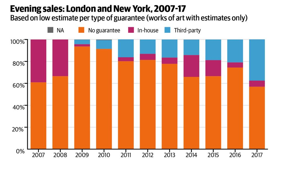 Pi-Ex's data from Impressionist and Modern, and post-war and contemporary evening sales in London and New York over the past decade shows that although the number of in-house guarantees shrank dramatically following the financial crisis of 2008, works guaranteed by a third party have grown to 37% of total sales by value in 2017