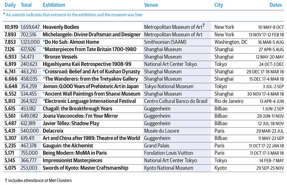 Top 20 most popular exhibitions